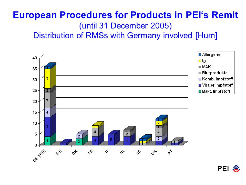 European Procedures for Products in PEI's Remit (until 31 December 2005) Distribution of RMSs with Germany involved [Hum]